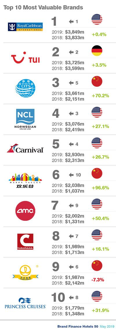 Top 10 Most Valuable Brands in Tourism